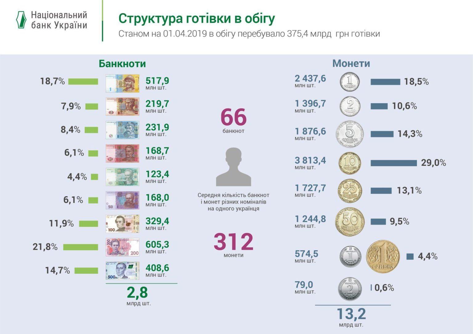 Что украинцы не знают о гривне?