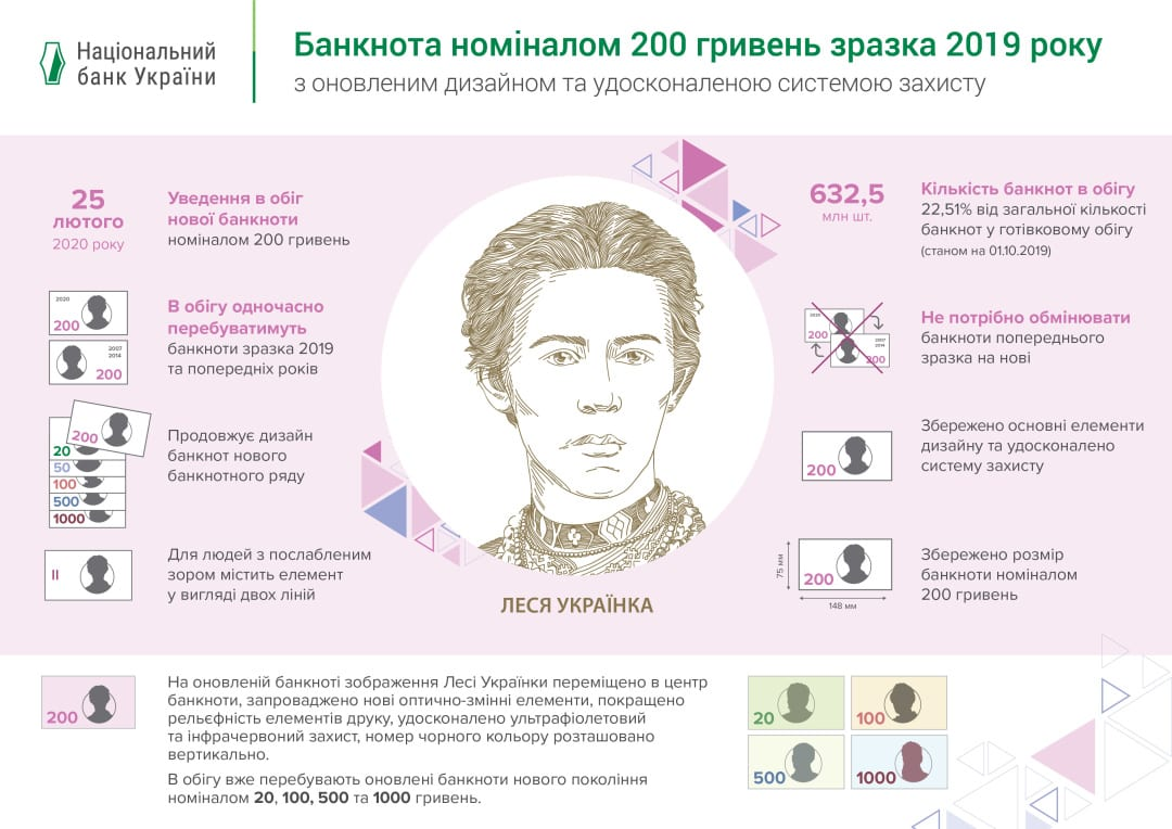 В Украине ввели новую 200-гривневую купюру