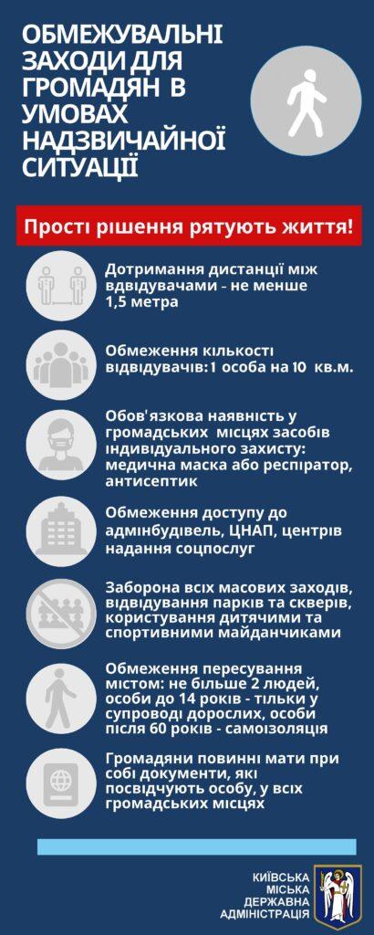 КМДА запроваджує у Києві тотальний «масочний» контроль